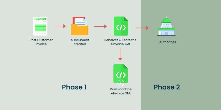Phases of the FATOORAH e-invoicing Project and Important Dates